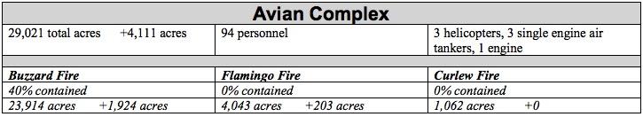 avian complex fires stats