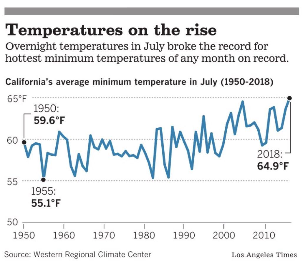 minimum temperature daily record california