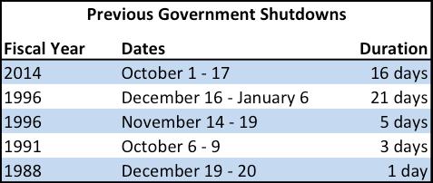 government shutdowns dates