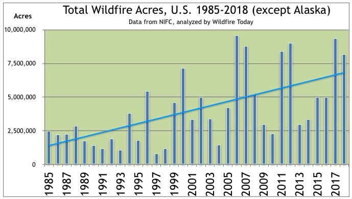 Wildfire Acres Burned 1985-2018