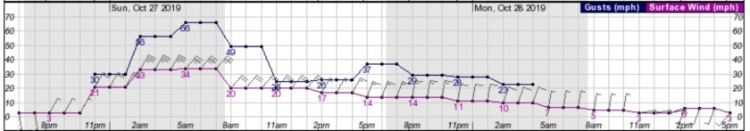 Wind Forecast Kincade Fire