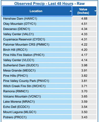 Precipitation recorded Southern California