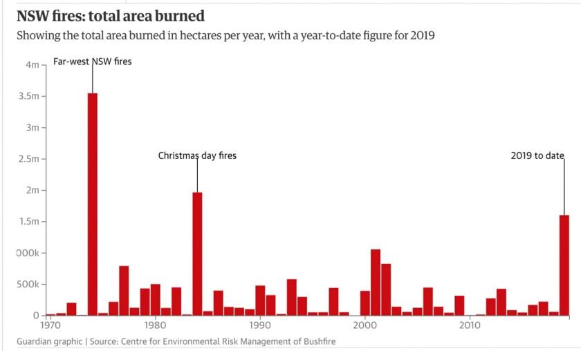 acres burned NSW 1970-2019