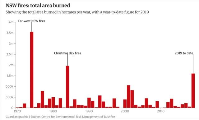 """Image result for australia burn acerage"""""""