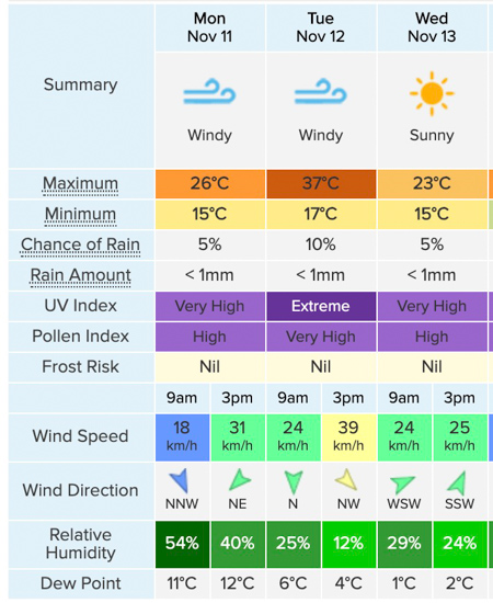 Weather forecast for Sydney, NSW