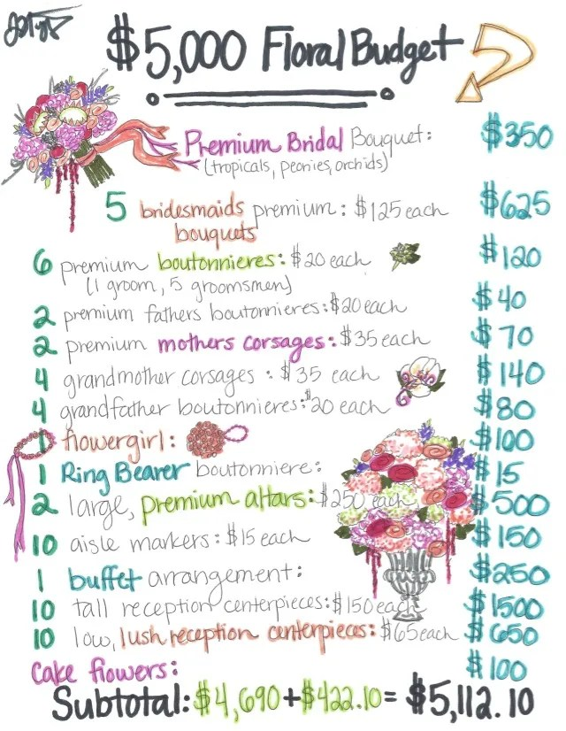 5 000 wedding flower budget wedding budget ideas for nashville brides