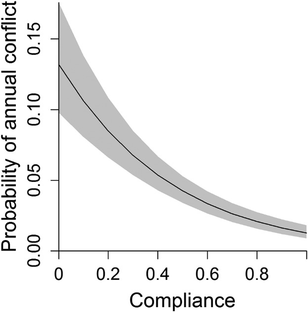 Assessing ecological and social outcomes of a bear