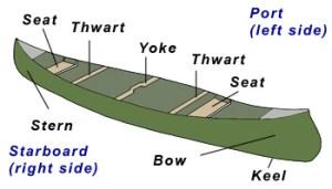 1000 images about Kayak and Canoeing on Pinterest   Kayaks, Kayaking and Sea kayak