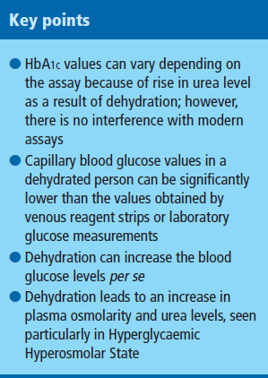 Effect of dehydration on blood tests - Practical