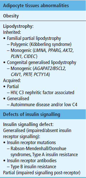 Severe Insulin Resistance Pathologies Practical Diabetespractical Diabetes
