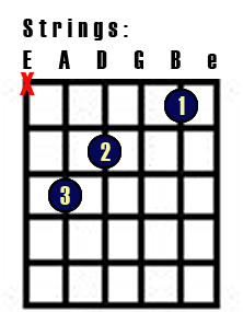 Learning chord shapes on the guitar