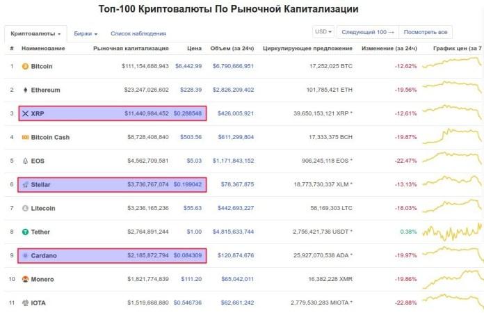 Топ-10 криптовалют