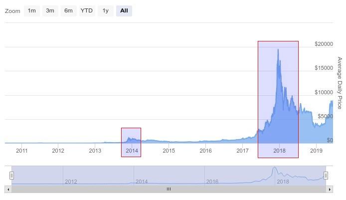 График цены биткоина с 2009 года