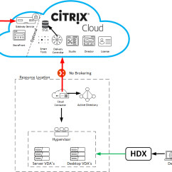 Citrix Netscaler Diagram Diagramming Sentences Practice Cloud Connector In Depth Review Wilkyit End User Using Customer Managed Gateway Service Storefront