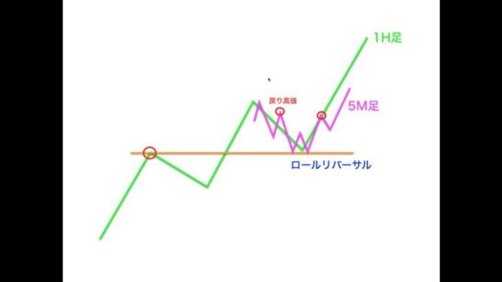 出典:【FX】転換の判断『戻り高値とトレンドラインの使い分け』