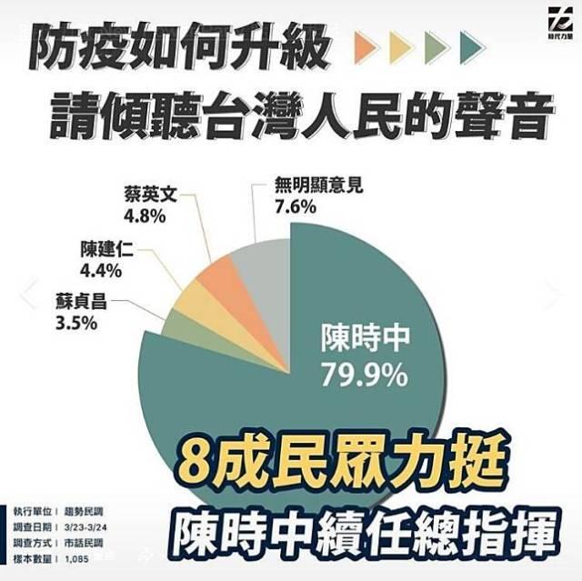 武漢肺炎》民眾黨喊撤換陳時中 時力民調近8成民眾力挺續任