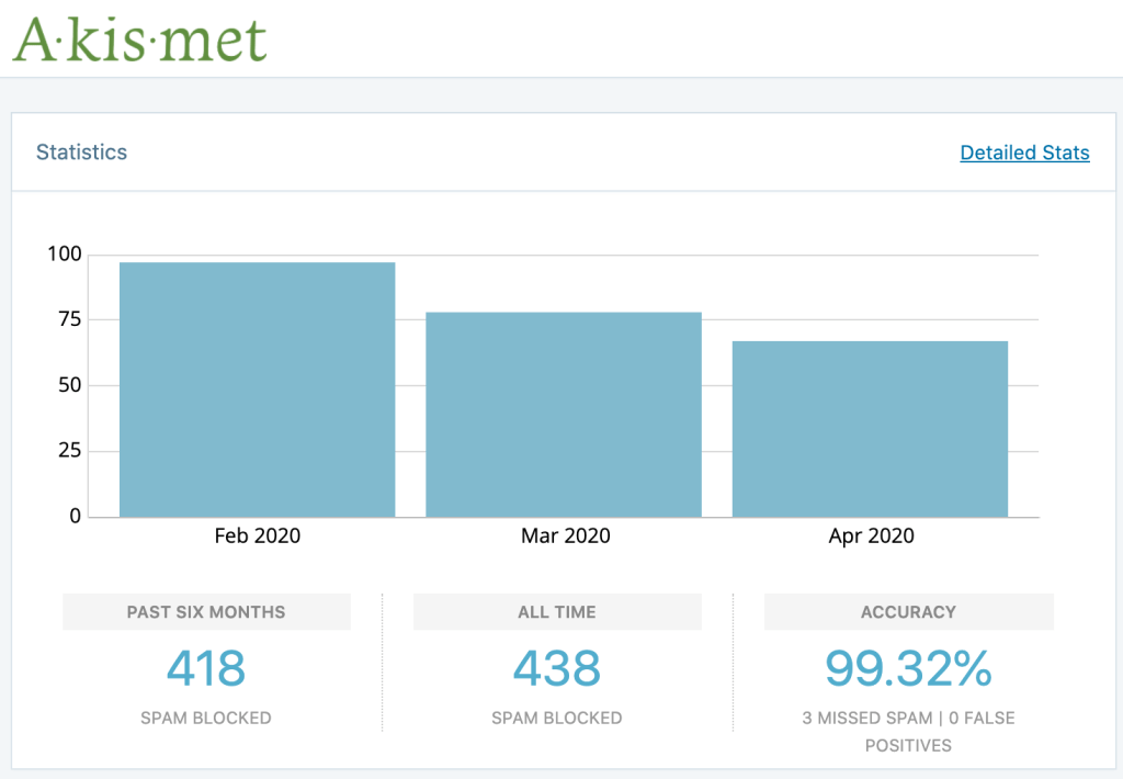 Akismet Statistics ~90 spam blocked in Feb 2020 ~75 spam blocked in Mar 2020 ~65 spam blocked in Apr 2020  418 spam blocked in past six months 438 spam blocked all time 99.32% accuracy (3 missed spam; 0 false positives)