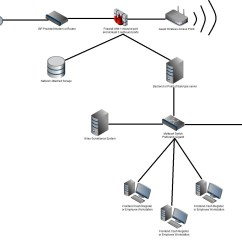 Network Diagram For Small Company Wiring Whirlpool Refrigerator Business Security Will Carr Computer Service
