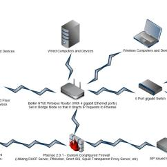 Home Media Server Wiring Diagram Ford Expedition Starter My Current Security Setup Will Carr Computer Service Advertisements