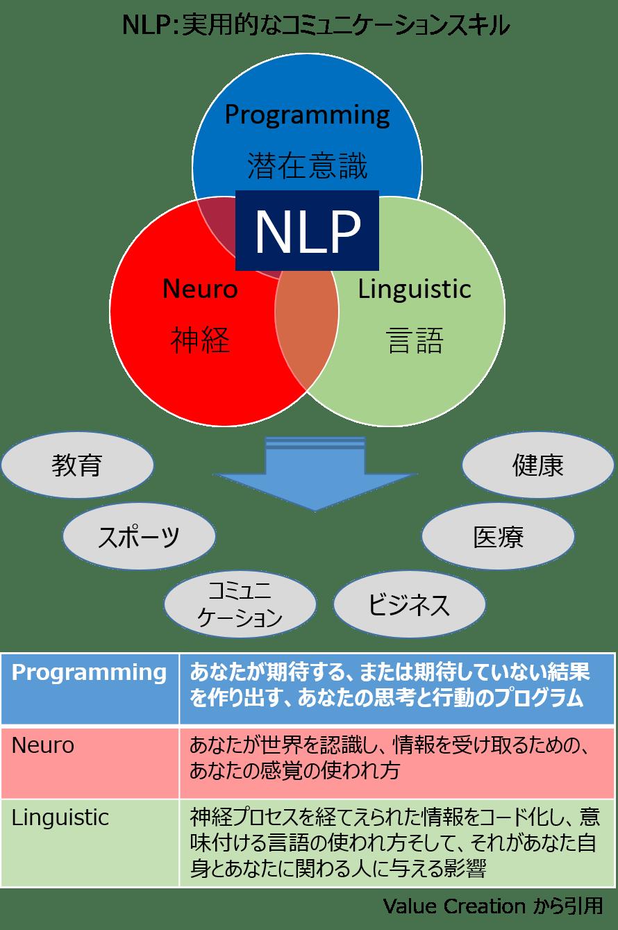 NLP-Explanation