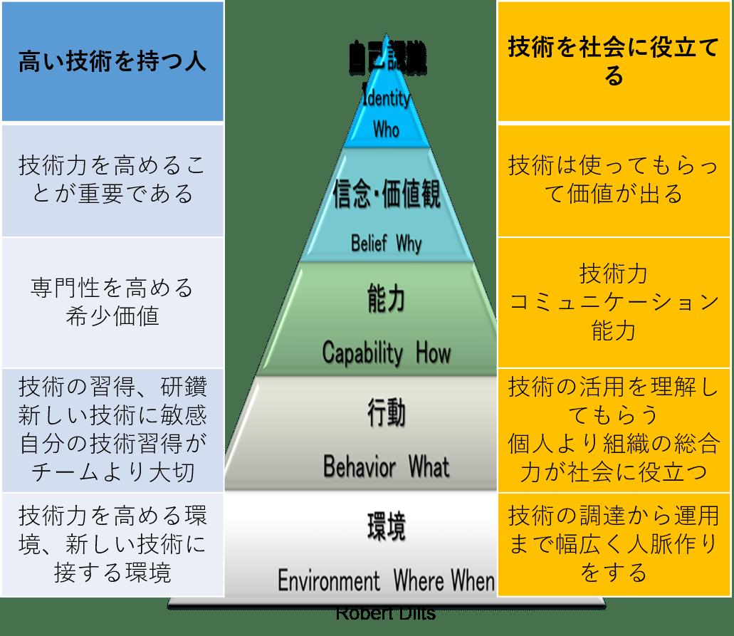 ニューロ・ロジカル・レベル SE 事例
