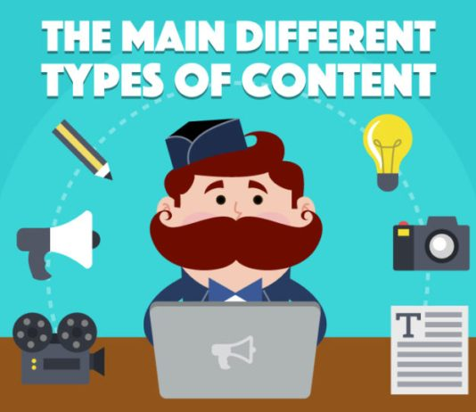 main-different-types-of-content-williamreview.com