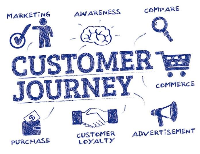 customer-journey-WilliamReview.com