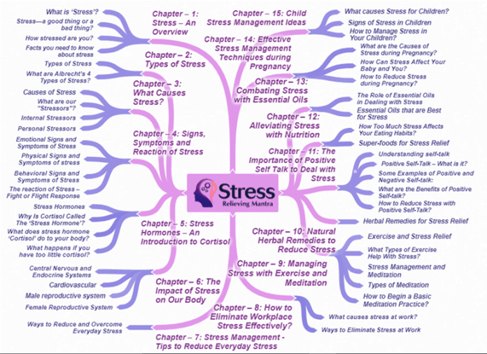stress-relieving-mantra-mindmap