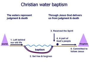 The Symbolism of Water Baptism   Christian teaching