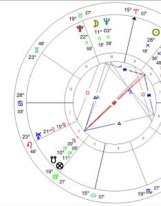 Edgar cayce natal horoscope rectified by astrologer also rectification william stickevers rh williamstickevers wordpress