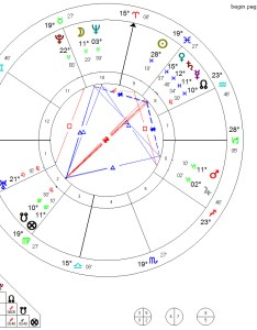 Edgar cayce natal horoscope rectified by astrologer william stickevers in also rectification rh williamstickevers wordpress