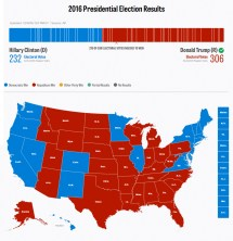2016 Presidential Election Final Results