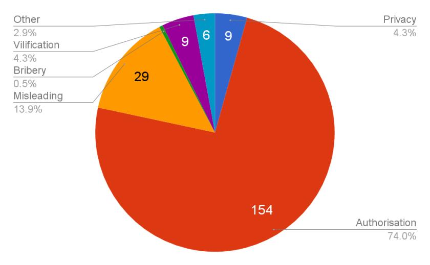 ssm-complaints-aec-chart
