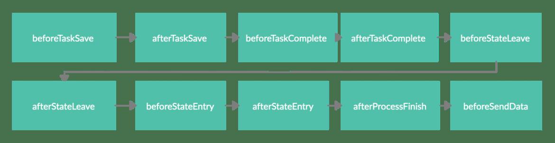 Fluxo de eventos de processos atividade 2.