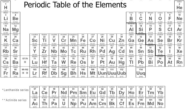 Periodic table of elements with names and symbols images www chemistry periodic table of elements periodic diagrams science periodic table wapeneo images urtaz Images
