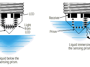 optical-water-level-sensor