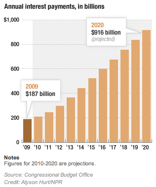 The Federal Debt: How To Lose A Trillion Dollars