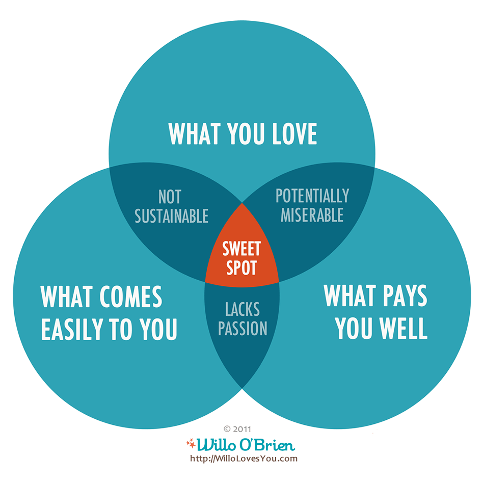 hight resolution of sweet spot venn diagram by willo o brien