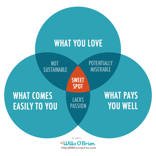 small resolution of sweet spot venn diagram by willo o brien