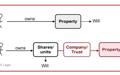 Property ownership, will making, company shares, units, trust,