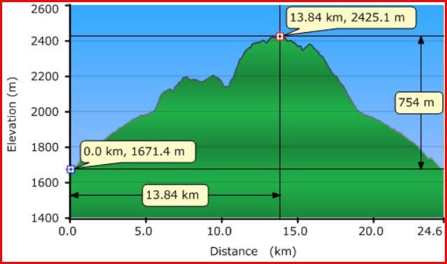 Healy Pass Profile