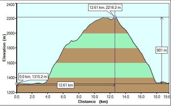 Emerald Lake Triangle profile
