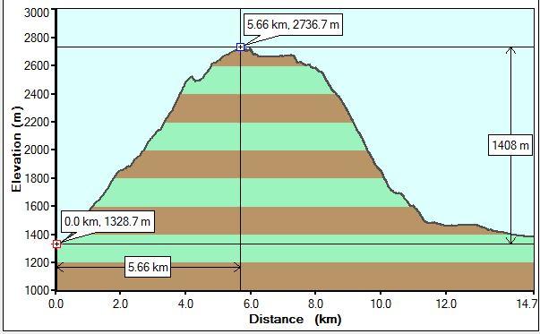Grotto Mt Traverse profile