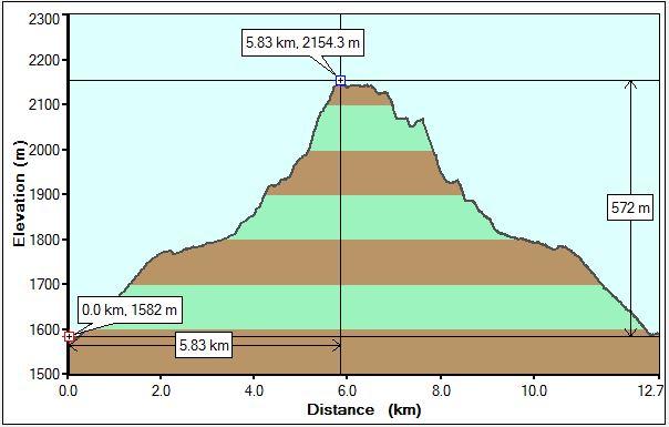 Stanley Glacier Profile