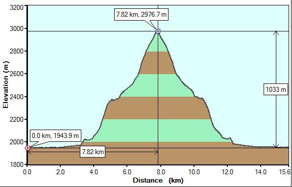 Mt JimmySimpson Profile
