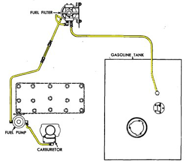 Willys Fuel Line Routing Pictures to Pin on Pinterest