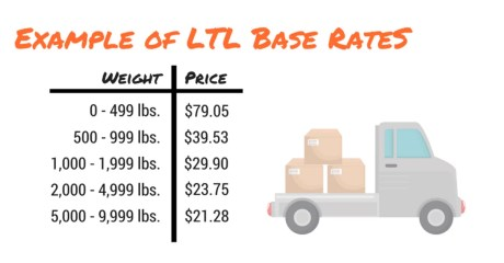 Example Of LTL Base Rates