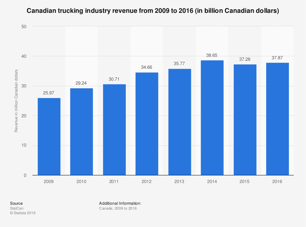 Careers - Statistics Of revenue From 2009-2016