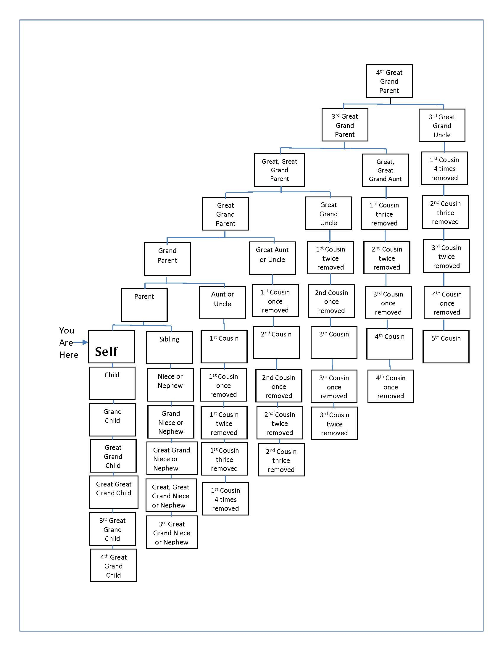 T Chart 2nd