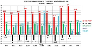 JAN 2006-2016 chart